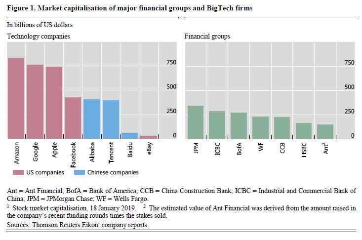 科技公司=金融大亨?
